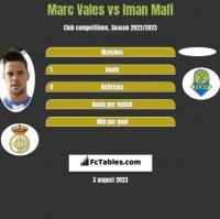 Marc Vales vs Iman Mafi h2h player stats