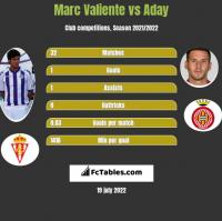 Marc Valiente vs Aday h2h player stats