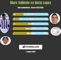 Marc Valiente vs Borja Lopez h2h player stats