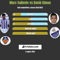 Marc Valiente vs David Simon h2h player stats
