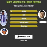 Marc Valiente vs Eneko Boveda h2h player stats