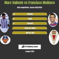 Marc Valiente vs Francisco Molinero h2h player stats