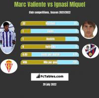 Marc Valiente vs Ignasi Miquel h2h player stats