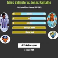 Marc Valiente vs Jonas Ramalho h2h player stats