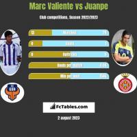 Marc Valiente vs Juanpe h2h player stats