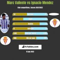 Marc Valiente vs Ignacio Mendez h2h player stats