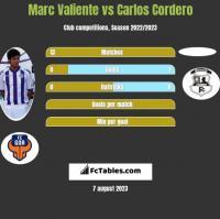 Marc Valiente vs Carlos Cordero h2h player stats
