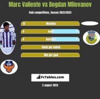 Marc Valiente vs Bogdan Milovanov h2h player stats
