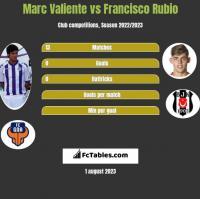 Marc Valiente vs Francisco Rubio h2h player stats