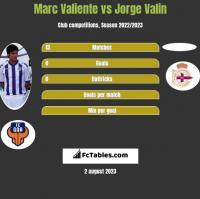 Marc Valiente vs Jorge Valin h2h player stats