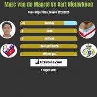 Marc van de Maarel vs Bart Nieuwkoop h2h player stats
