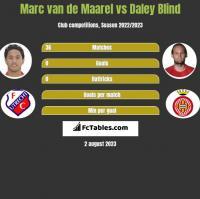 Marc van de Maarel vs Daley Blind h2h player stats