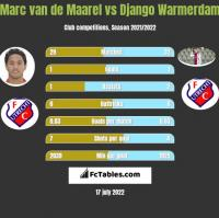 Marc van de Maarel vs Django Warmerdam h2h player stats