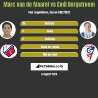 Marc van de Maarel vs Emil Bergstroem h2h player stats