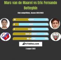 Marc van de Maarel vs Eric Fernando Botteghin h2h player stats
