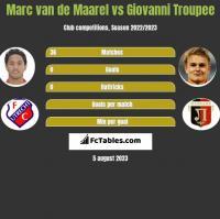 Marc van de Maarel vs Giovanni Troupee h2h player stats