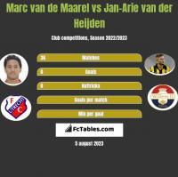 Marc van de Maarel vs Jan-Arie van der Heijden h2h player stats