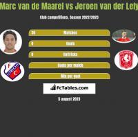 Marc van de Maarel vs Jeroen van der Lely h2h player stats