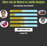 Marc van de Maarel vs Justin Hoogma h2h player stats