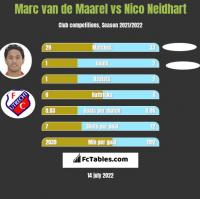 Marc van de Maarel vs Nico Neidhart h2h player stats