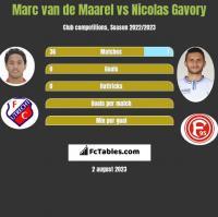 Marc van de Maarel vs Nicolas Gavory h2h player stats
