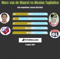 Marc van de Maarel vs Nicolas Tagliafico h2h player stats