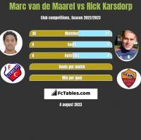 Marc van de Maarel vs Rick Karsdorp h2h player stats