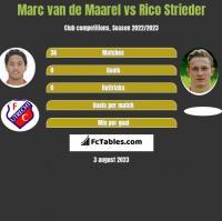 Marc van de Maarel vs Rico Strieder h2h player stats