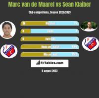 Marc van de Maarel vs Sean Klaiber h2h player stats