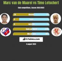Marc van de Maarel vs Timo Letschert h2h player stats