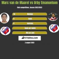 Marc van de Maarel vs Urby Emanuelson h2h player stats