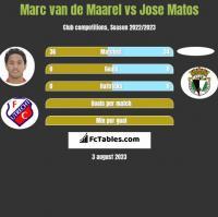 Marc van de Maarel vs Jose Matos h2h player stats