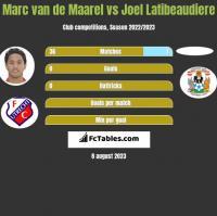 Marc van de Maarel vs Joel Latibeaudiere h2h player stats