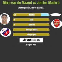 Marc van de Maarel vs Jurrien Maduro h2h player stats