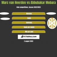 Marc van Heerden vs Abbubakar Mobara h2h player stats