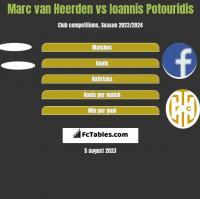 Marc van Heerden vs Ioannis Potouridis h2h player stats