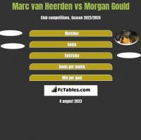 Marc van Heerden vs Morgan Gould h2h player stats