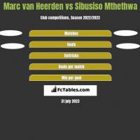 Marc van Heerden vs Sibusiso Mthethwa h2h player stats