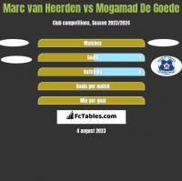 Marc van Heerden vs Mogamad De Goede h2h player stats