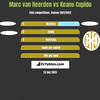 Marc van Heerden vs Keanu Cupido h2h player stats