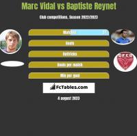 Marc Vidal vs Baptiste Reynet h2h player stats