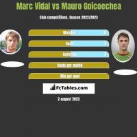 Marc Vidal vs Mauro Goicoechea h2h player stats
