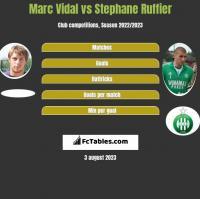 Marc Vidal vs Stephane Ruffier h2h player stats