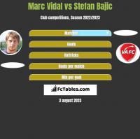 Marc Vidal vs Stefan Bajic h2h player stats