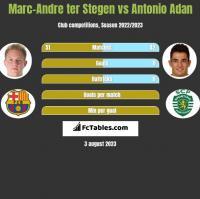 Marc-Andre ter Stegen vs Antonio Adan h2h player stats