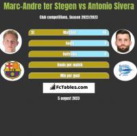 Marc-Andre ter Stegen vs Antonio Sivera h2h player stats