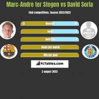 Marc-Andre ter Stegen vs David Soria h2h player stats