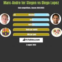 Marc-Andre ter Stegen vs Diego Lopez h2h player stats