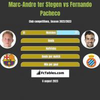 Marc-Andre ter Stegen vs Fernando Pacheco h2h player stats