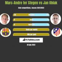 Marc-Andre ter Stegen vs Jan Oblak h2h player stats